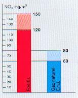 Brûleur industriel combustibles mixtes