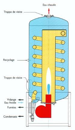 Chaudière eau chaude sanitaire à condensation