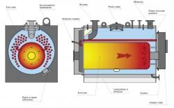 Chaudière eau surchauffée ASX petite puissance
